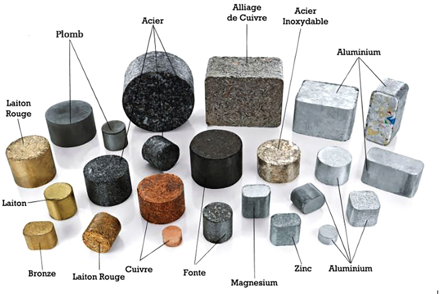 Mécanique - Connaissance des matériaux